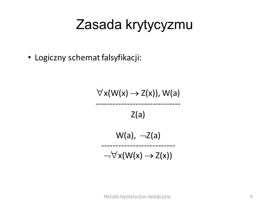 Zasada krytycyzmu x(W(x)  Z(x)), W(a) Logiczny schemat falsyfikacji: