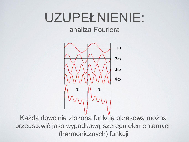 UZUPEŁNIENIE: analiza Fouriera
