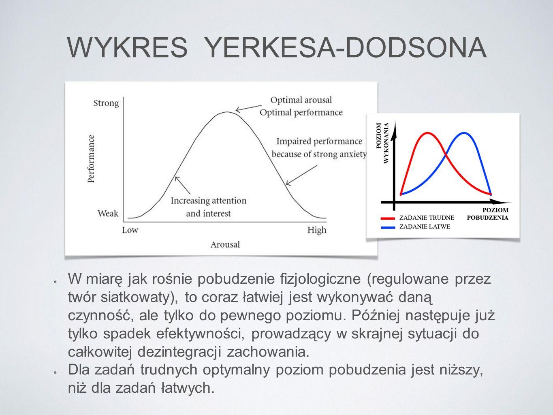 WYKRES YERKESA-DODSONA
