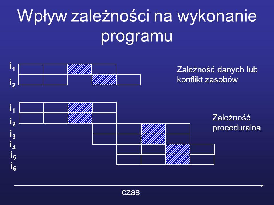 Wpływ zależności na wykonanie programu