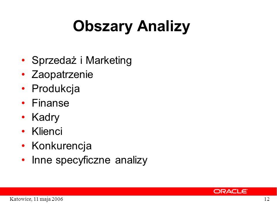 Obszary Analizy Sprzedaż i Marketing Zaopatrzenie Produkcja Finanse