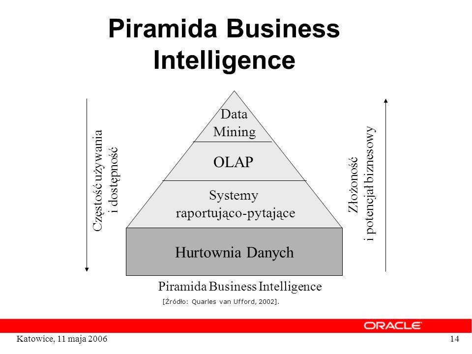 Piramida Business Intelligence
