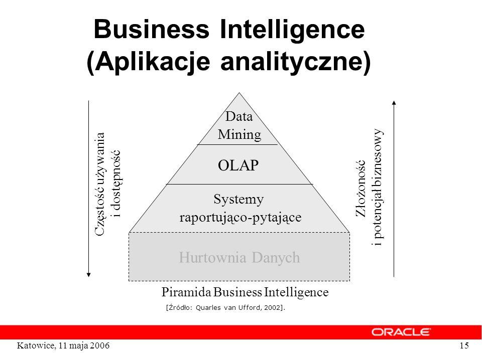 Business Intelligence (Aplikacje analityczne)