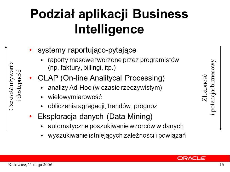 Podział aplikacji Business Intelligence