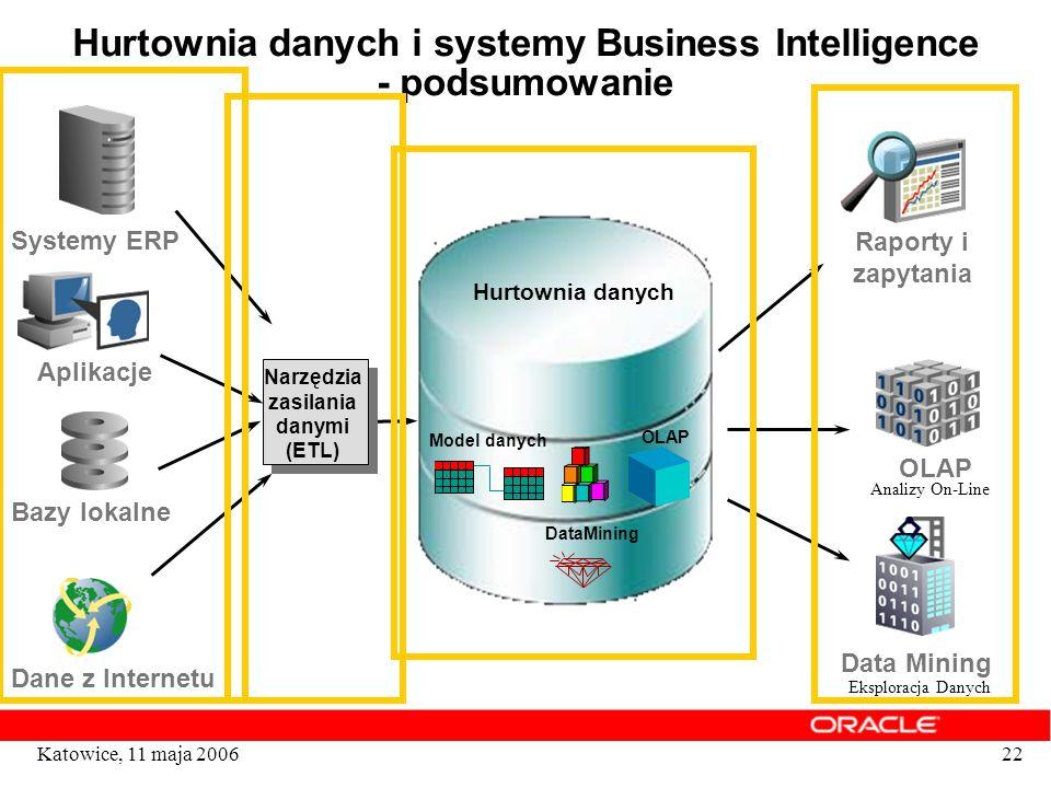 Hurtownia danych i systemy Business Intelligence - podsumowanie
