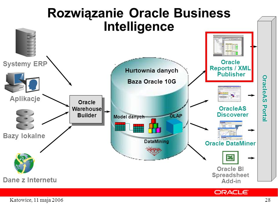 Rozwiązanie Oracle Business Intelligence Reports / XML Publisher