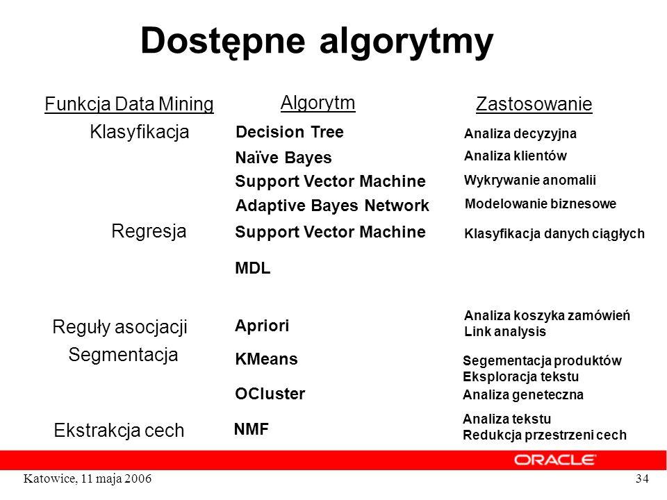 Dostępne algorytmy Funkcja Data Mining Algorytm Zastosowanie