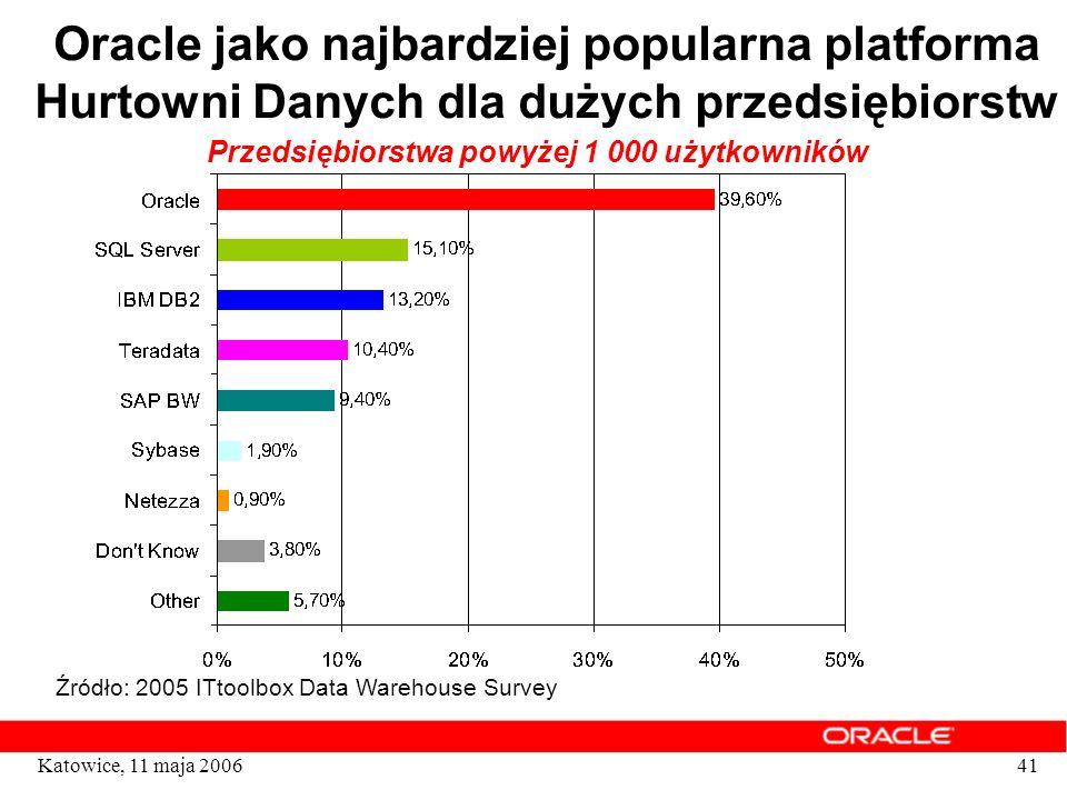 Przedsiębiorstwa powyżej 1 000 użytkowników