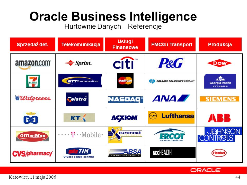 Oracle Business Intelligence Hurtownie Danych – Referencje