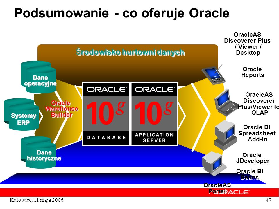 Podsumowanie - co oferuje Oracle