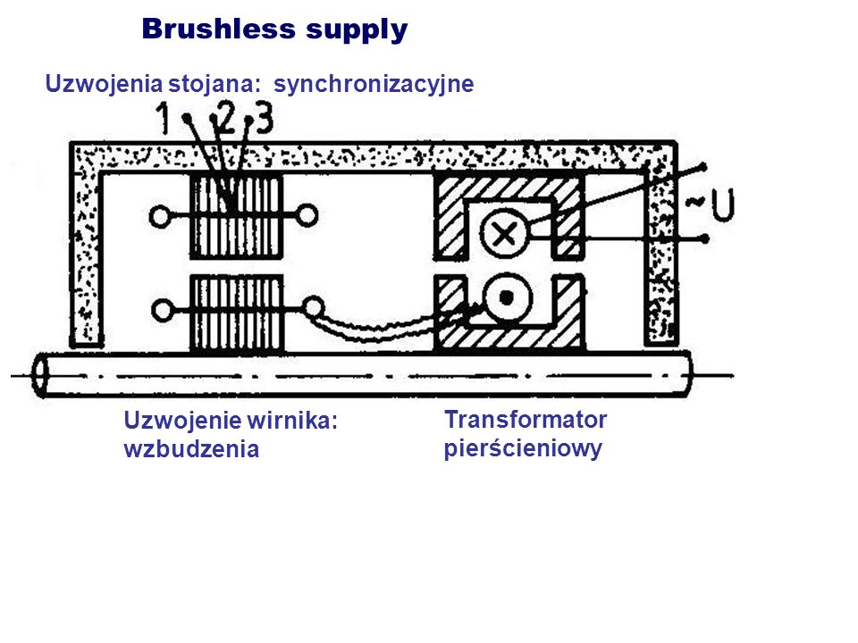 Brushless supply Uzwojenia stojana: synchronizacyjne