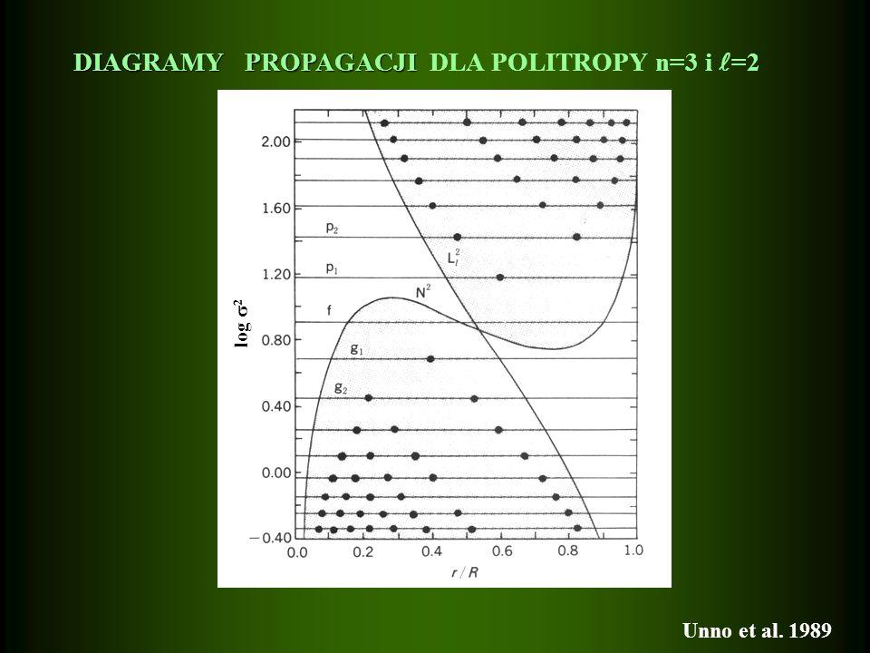 DIAGRAMY PROPAGACJI DLA POLITROPY n=3 i =2