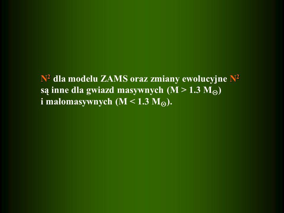 N2 dla modelu ZAMS oraz zmiany ewolucyjne N2