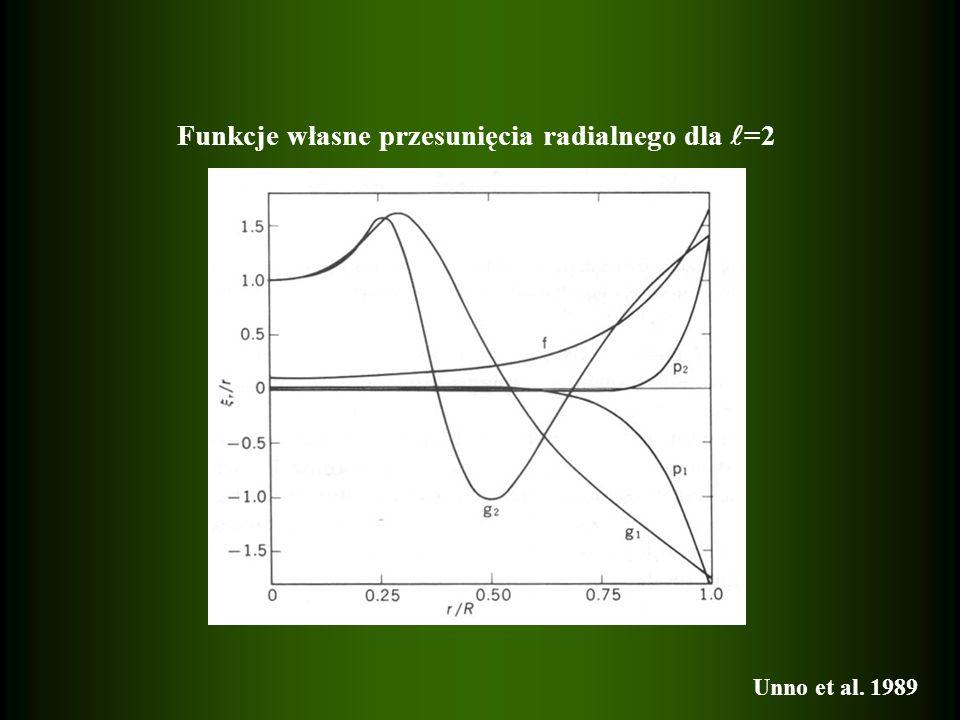 Funkcje własne przesunięcia radialnego dla =2