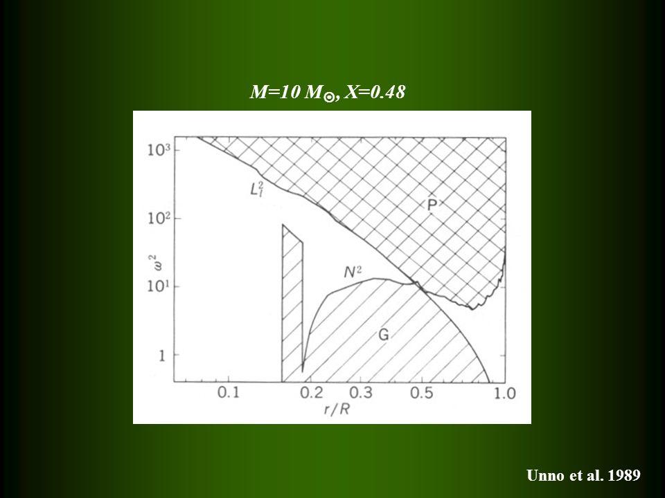 M=10 M, X=0.48 Unno et al. 1989