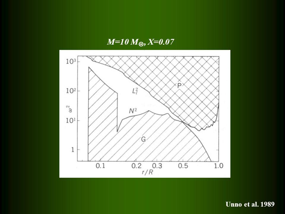 M=10 M, X=0.07 Unno et al. 1989