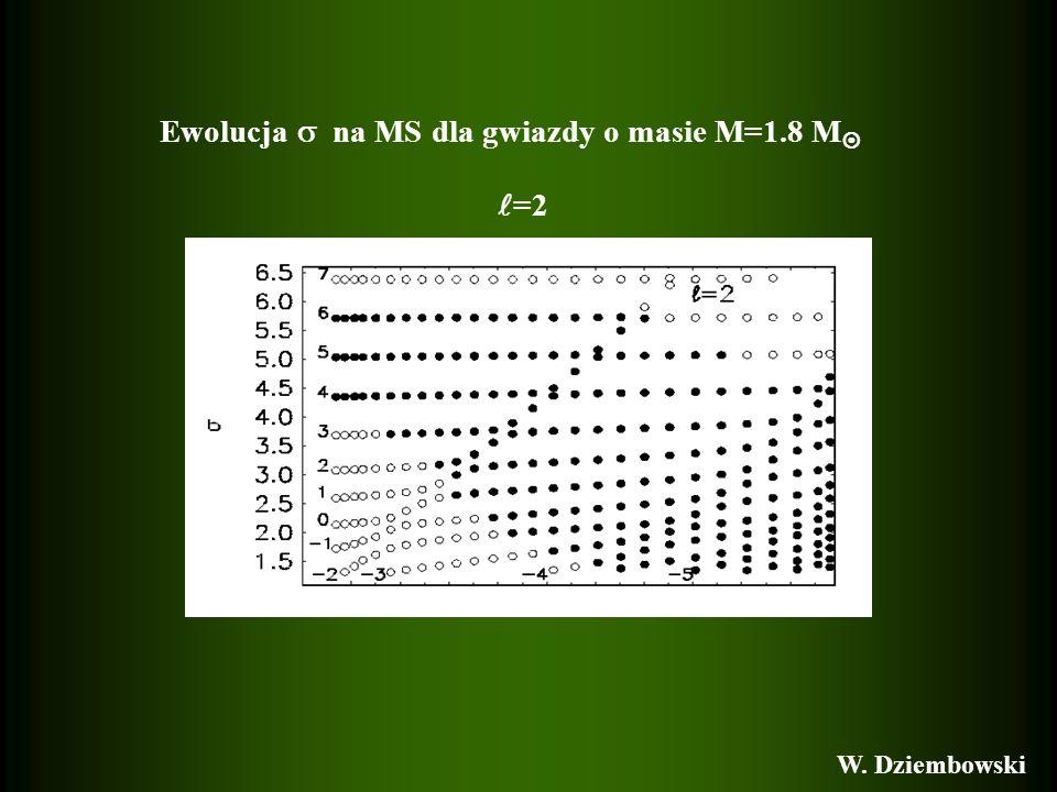Ewolucja  na MS dla gwiazdy o masie M=1.8 M