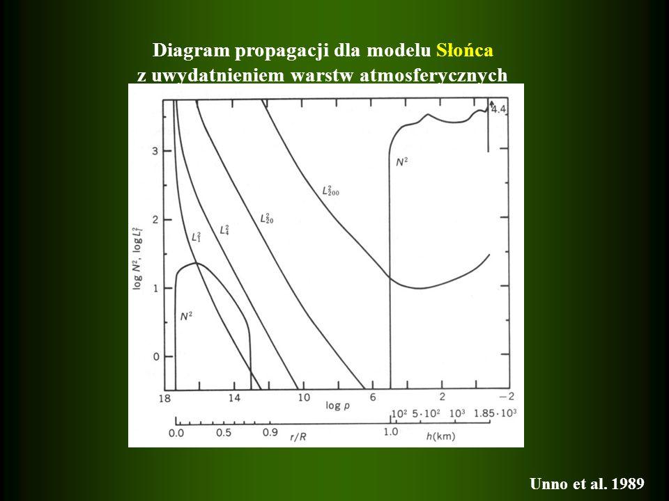 Diagram propagacji dla modelu Słońca