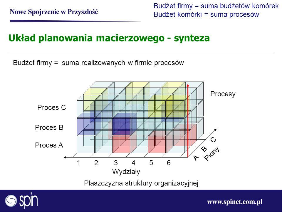 Układ planowania macierzowego - synteza