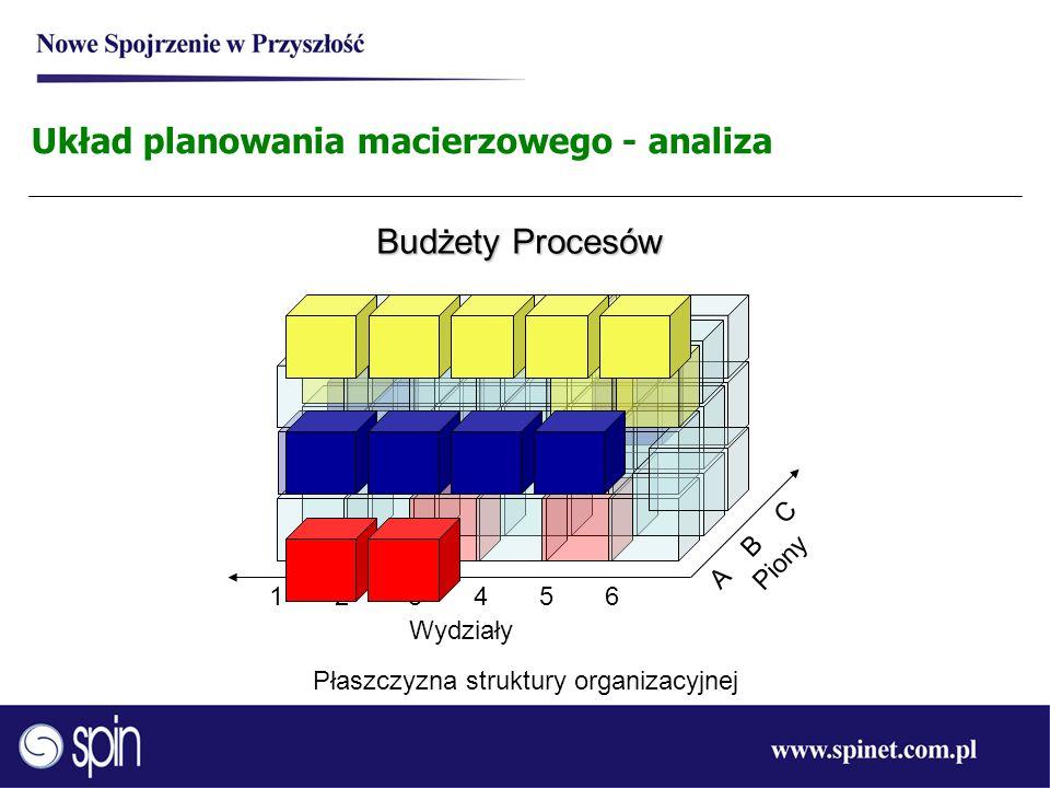 Układ planowania macierzowego - analiza