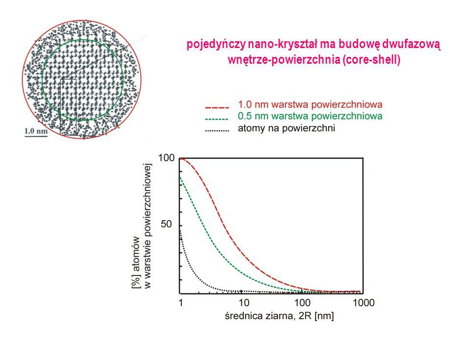 pojedyńczy nano-kryształ ma budowę dwufazową