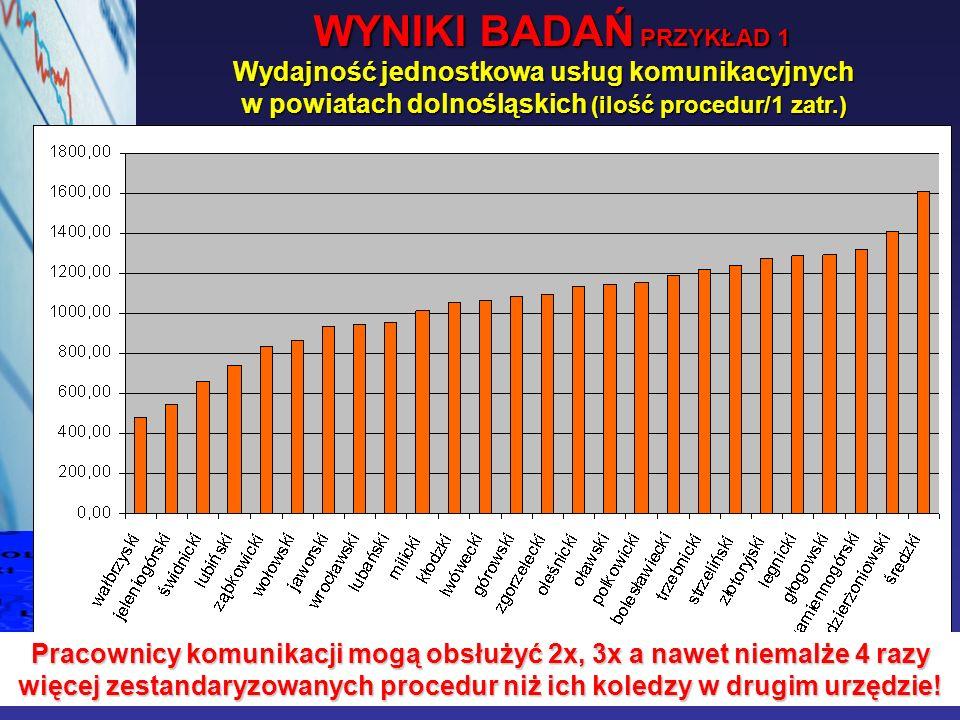 WYNIKI BADAŃ PRZYKŁAD 1 Wydajność jednostkowa usług komunikacyjnych w powiatach dolnośląskich (ilość procedur/1 zatr.)