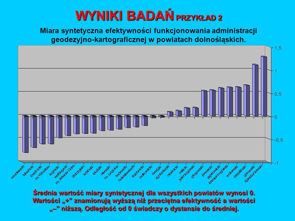 WYNIKI BADAŃ PRZYKŁAD 2 Miara syntetyczna efektywności funkcjonowania administracji geodezyjno-kartograficznej w powiatach dolnośląskich.