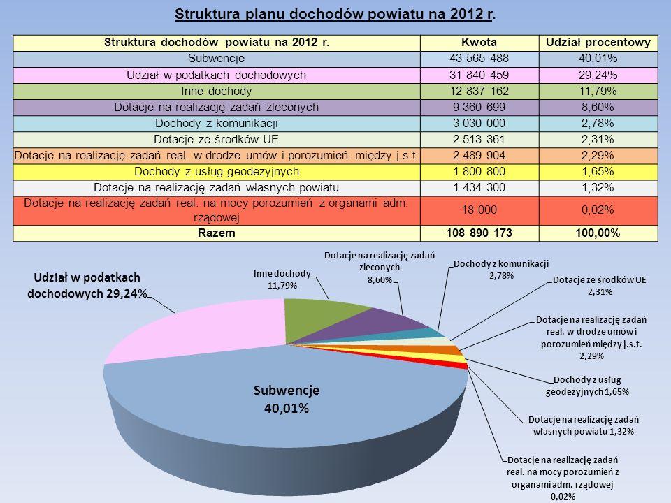 Struktura planu dochodów powiatu na 2012 r.