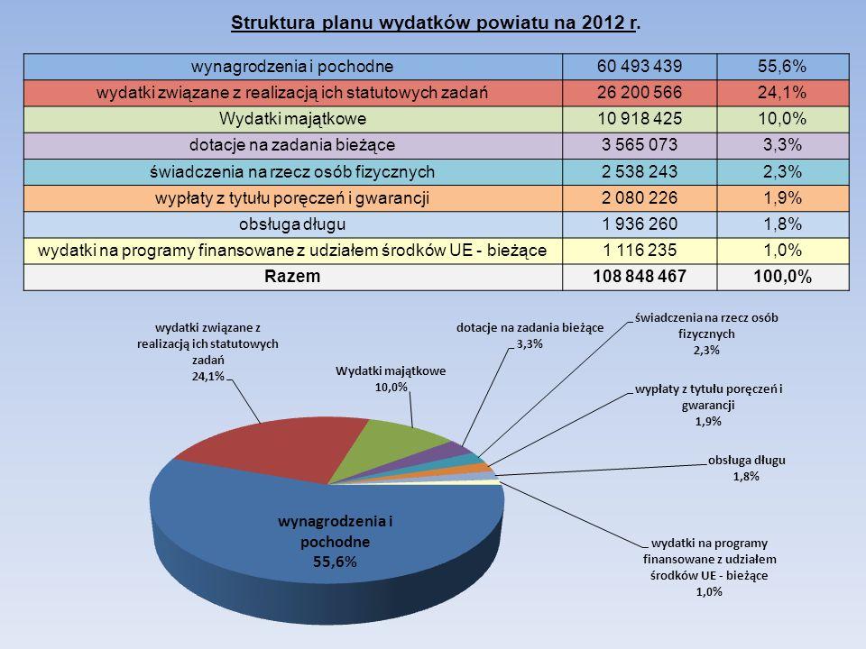 Struktura planu wydatków powiatu na 2012 r.