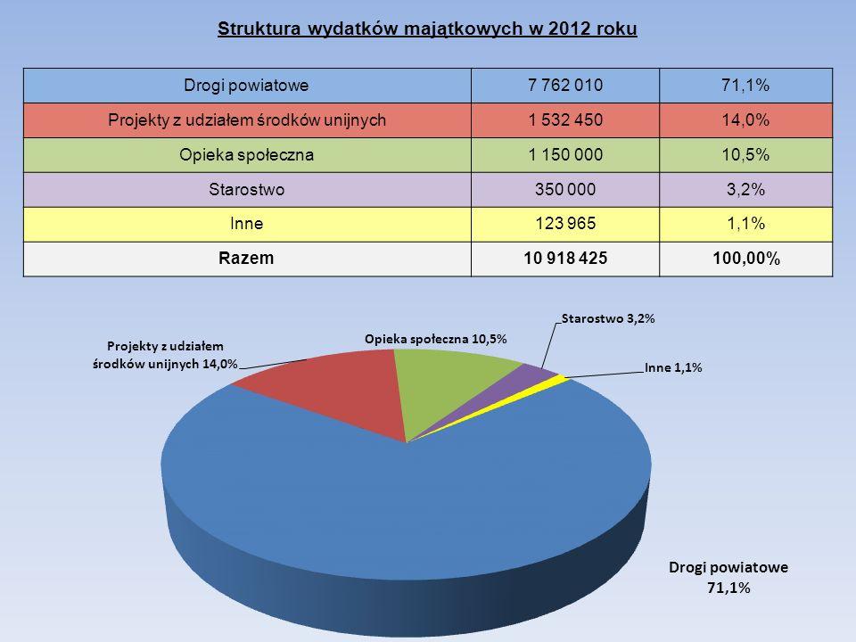 Struktura wydatków majątkowych w 2012 roku