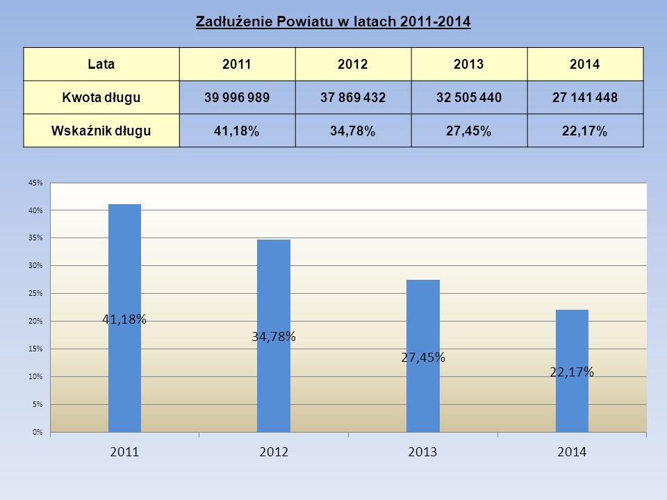Zadłużenie Powiatu w latach 2011-2014