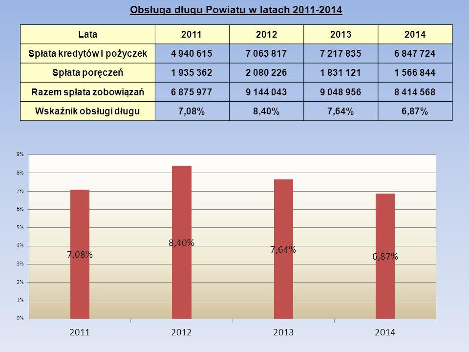 Obsługa długu Powiatu w latach 2011-2014