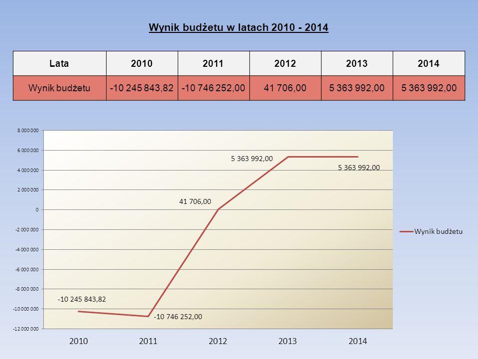 Wynik budżetu w latach 2010 - 2014