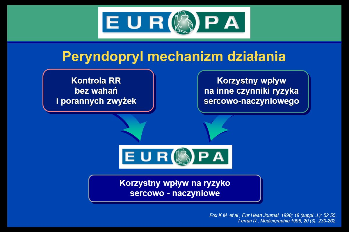 Peryndopryl mechanizm działania