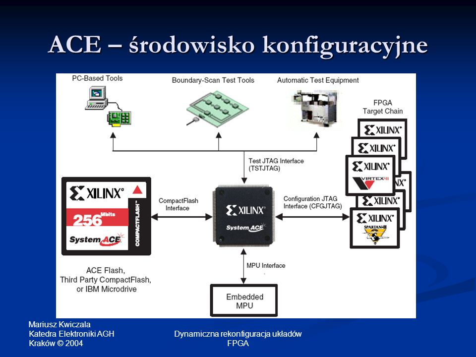 ACE – środowisko konfiguracyjne