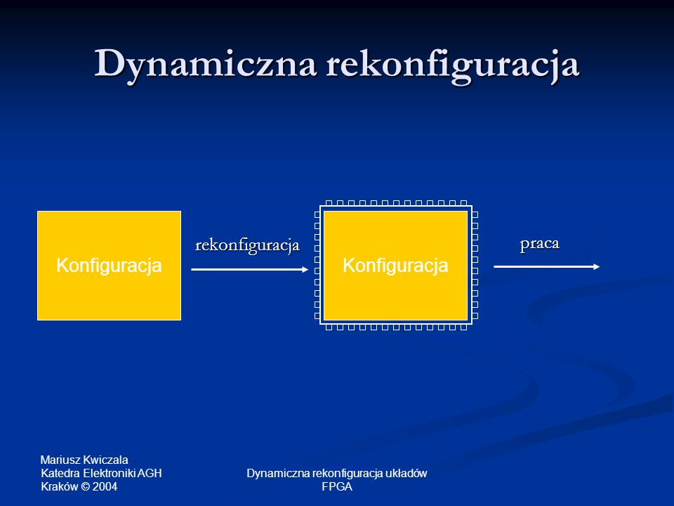 Dynamiczna rekonfiguracja