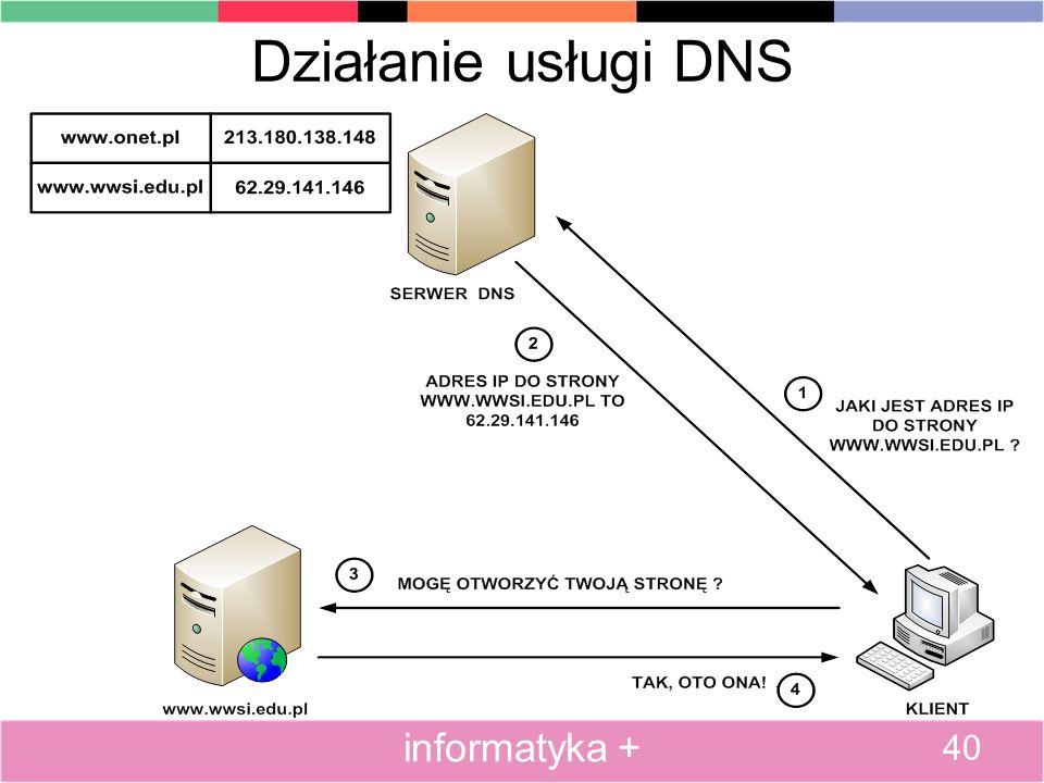 Działanie usługi DNS informatyka + 40