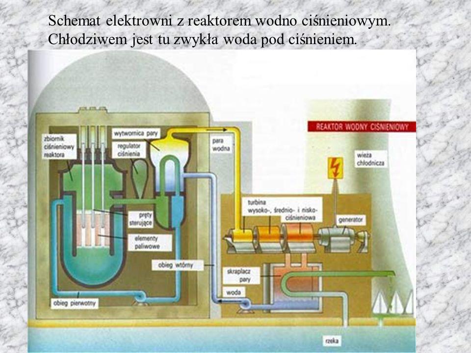 Schemat elektrowni z reaktorem wodno ciśnieniowym