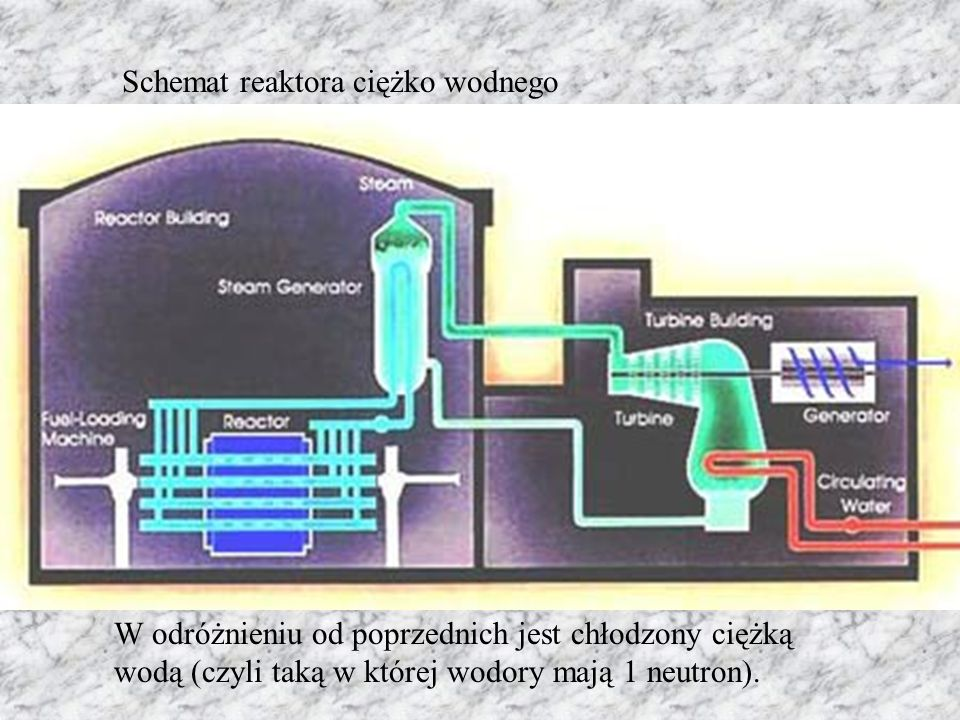 Schemat reaktora ciężko wodnego