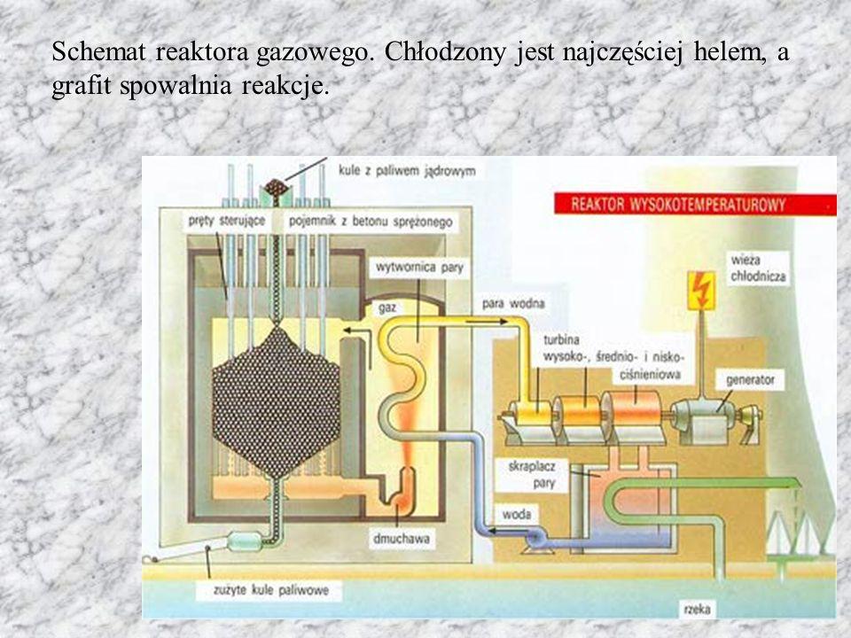 Schemat reaktora gazowego