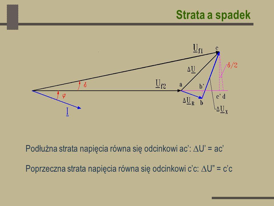 Strata a spadekPodłużna strata napięcia równa się odcinkowi ac': U' = ac' Poprzeczna strata napięcia równa się odcinkowi c'c: U = c'c.
