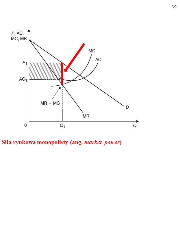 Siła rynkowa monopolisty (ang. market power)