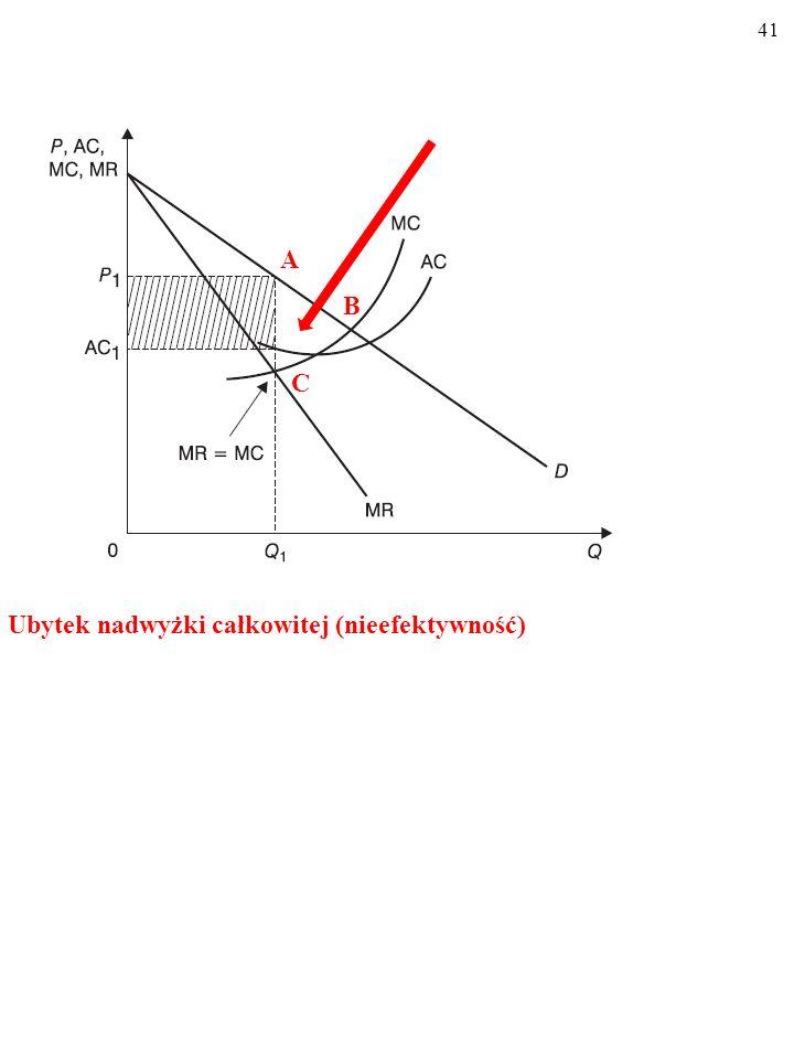 B A C Ubytek nadwyżki całkowitej (nieefektywność)