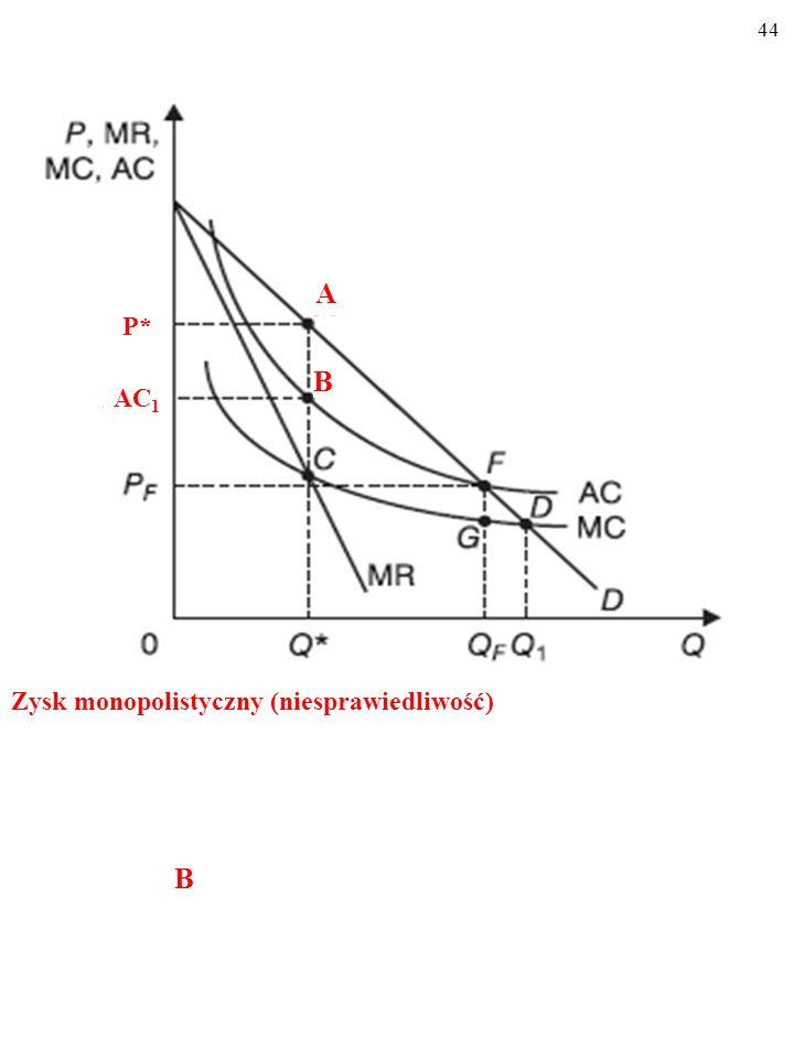 A P* B AC1 Zysk monopolistyczny (niesprawiedliwość) B