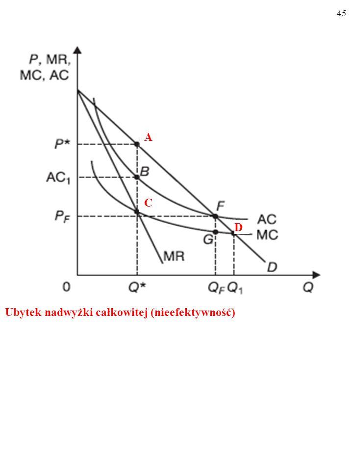 A C D Ubytek nadwyżki całkowitej (nieefektywność)