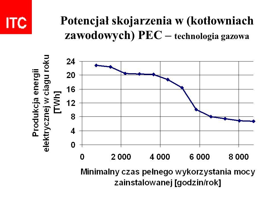 Potencjał skojarzenia w (kotłowniach zawodowych) PEC – technologia gazowa