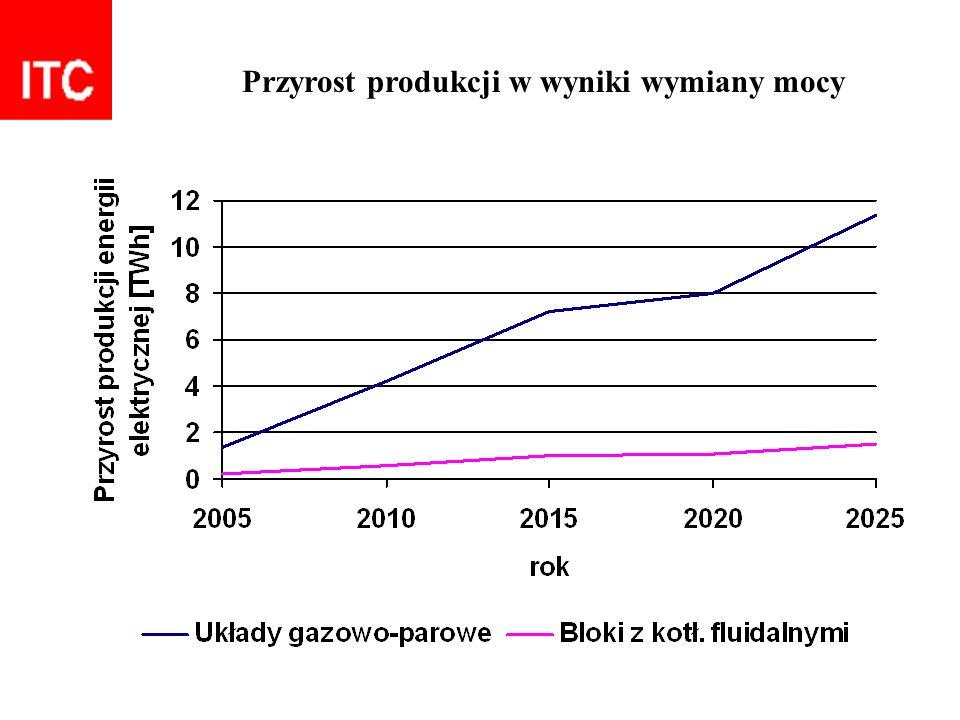 Przyrost produkcji w wyniki wymiany mocy