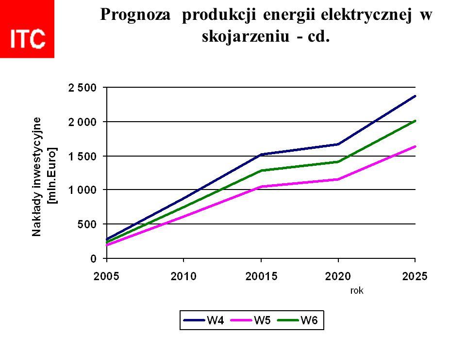 Prognoza produkcji energii elektrycznej w skojarzeniu - cd.
