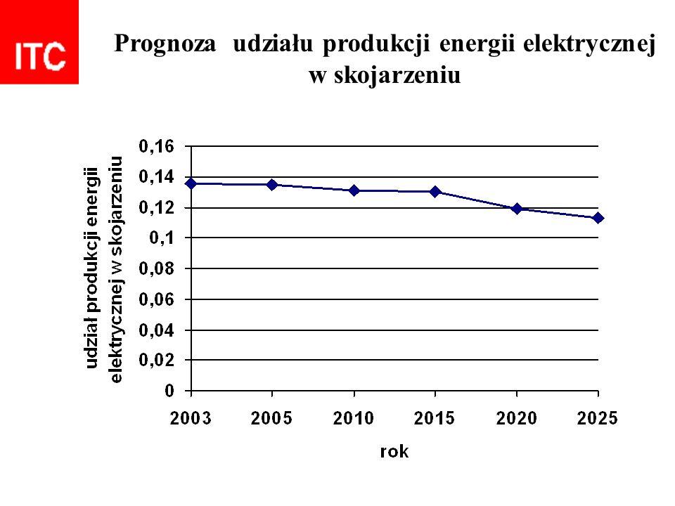 Prognoza udziału produkcji energii elektrycznej w skojarzeniu