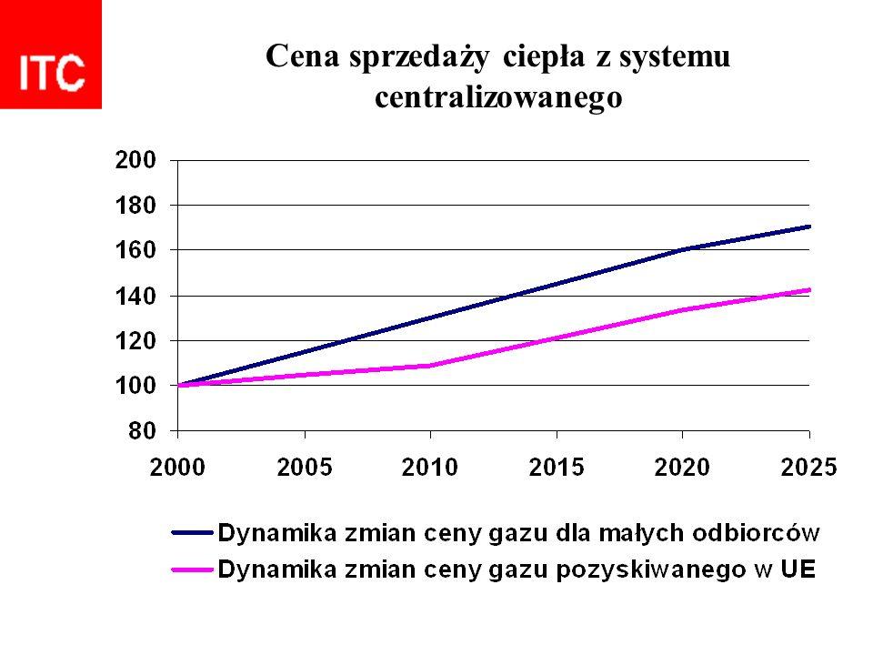 Cena sprzedaży ciepła z systemu